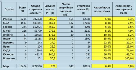 Статистика запусков РН с 1957 по 2014 гг.